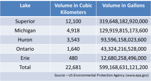 volume table